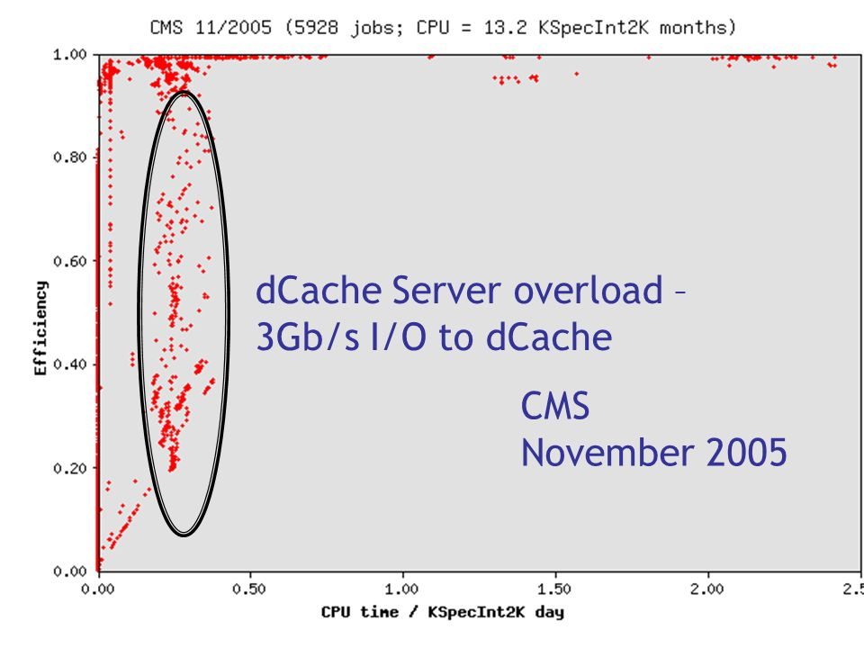 CMS November 2005 dCache Server overload – 3Gb/s I/O to dCache