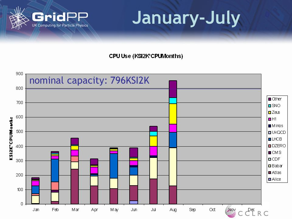 January-July nominal capacity: 796KSI2K