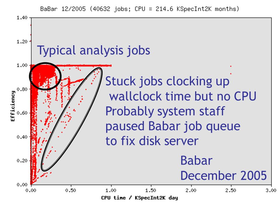 Babar December 2005 Stuck jobs clocking up wallclock time but no CPU Probably system staff paused Babar job queue to fix disk server Typical analysis jobs