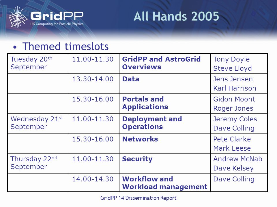 GridPP 14 Dissemination Report All Hands 2005 Themed timeslots Tuesday 20 th September 11.00-11.30GridPP and AstroGrid Overviews Tony Doyle Steve Lloyd 13.30-14.00DataJens Jensen Karl Harrison 15.30-16.00Portals and Applications Gidon Moont Roger Jones Wednesday 21 st September 11.00-11.30Deployment and Operations Jeremy Coles Dave Colling 15.30-16.00NetworksPete Clarke Mark Leese Thursday 22 nd September 11.00-11.30SecurityAndrew McNab Dave Kelsey 14.00-14.30Workflow and Workload management Dave Colling
