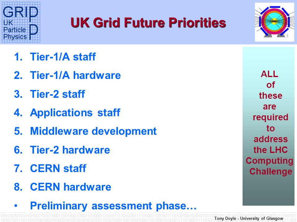 Tony Doyle - University of Glasgow UK Grid Future Priorities 1.Tier-1/A staff 2.Tier-1/A hardware 3.Tier-2 staff 4.Applications staff 5.Middleware development 6.Tier-2 hardware 7.CERN staff 8.CERN hardware Preliminary assessment phase… ALL of these are required to address the LHC Computing Challenge