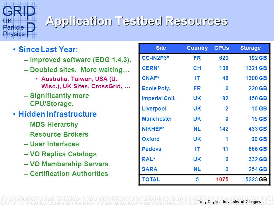 Tony Doyle - University of Glasgow Application Testbed Resources Since Last Year: –Improved software (EDG 1.4.3).