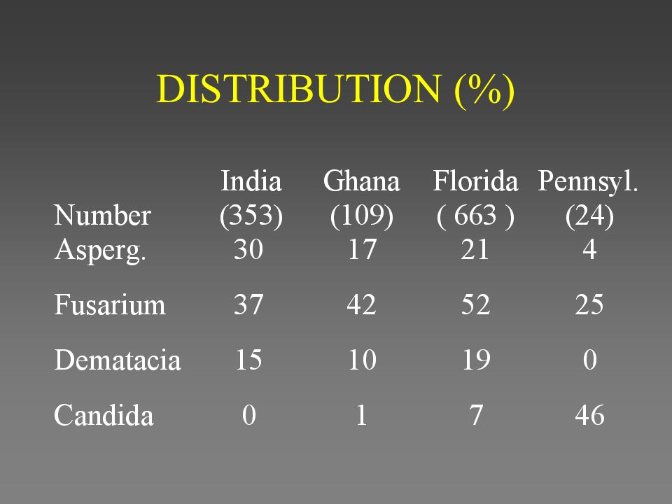 DISTRIBUTION (%)
