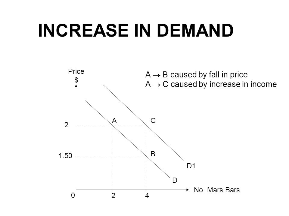 INCREASE IN DEMAND A B caused by fall in price A C caused by increase in income No.