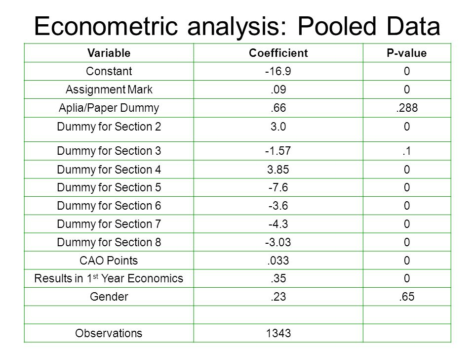 Econometric analysis: Pooled Data VariableCoefficientP-value Constant-16.90 Assignment Mark.090 Aplia/Paper Dummy.66.288 Dummy for Section 23.00 Dummy for Section 3-1.57.1 Dummy for Section 43.850 Dummy for Section 5-7.60 Dummy for Section 6-3.60 Dummy for Section 7-4.30 Dummy for Section 8-3.030 CAO Points.0330 Results in 1 st Year Economics.350 Gender.23.65 Observations1343
