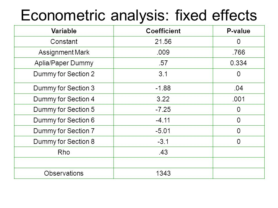 Econometric analysis: fixed effects VariableCoefficientP-value Constant21.560 Assignment Mark.009.766 Aplia/Paper Dummy.570.334 Dummy for Section 23.10 Dummy for Section 3-1.88.04 Dummy for Section 43.22.001 Dummy for Section 5-7.250 Dummy for Section 6-4.110 Dummy for Section 7-5.010 Dummy for Section 8-3.10 Rho.43 Observations1343