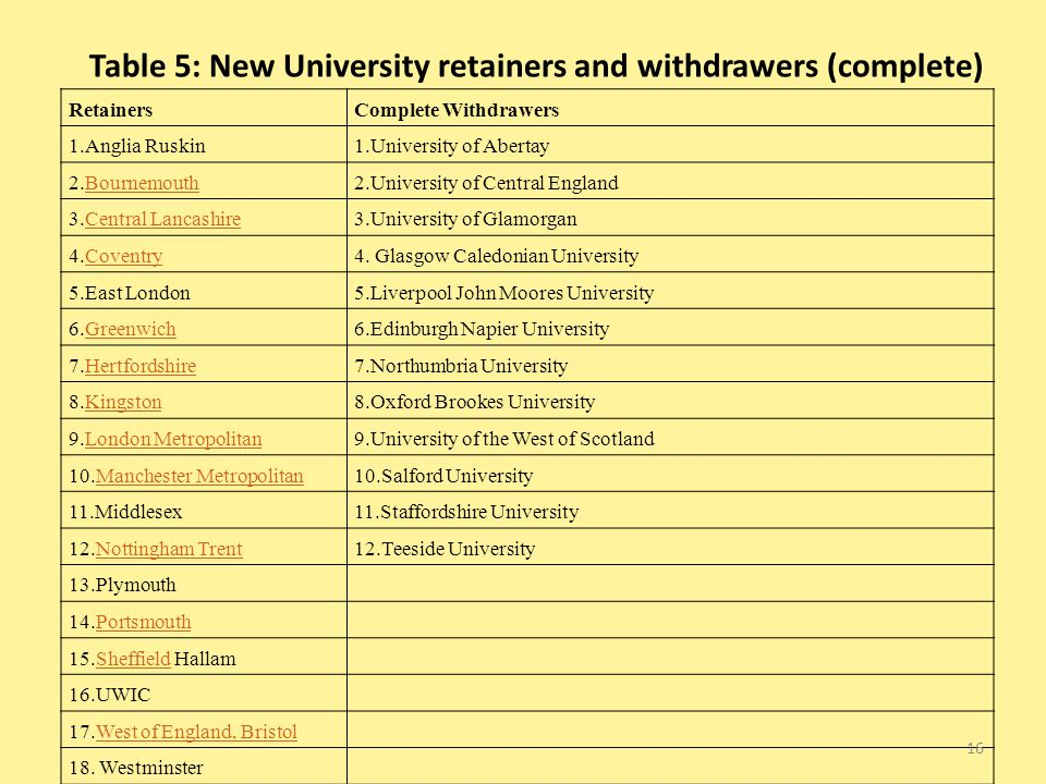 Table 5: New University retainers and withdrawers (complete) RetainersComplete Withdrawers 1.Anglia Ruskin1.University of Abertay 2.BournemouthBournemouth2.University of Central England 3.Central LancashireCentral Lancashire3.University of Glamorgan 4.CoventryCoventry4.