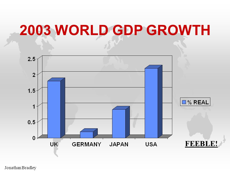Jonathan Bradley 2003 WORLD GDP GROWTH FEEBLE!