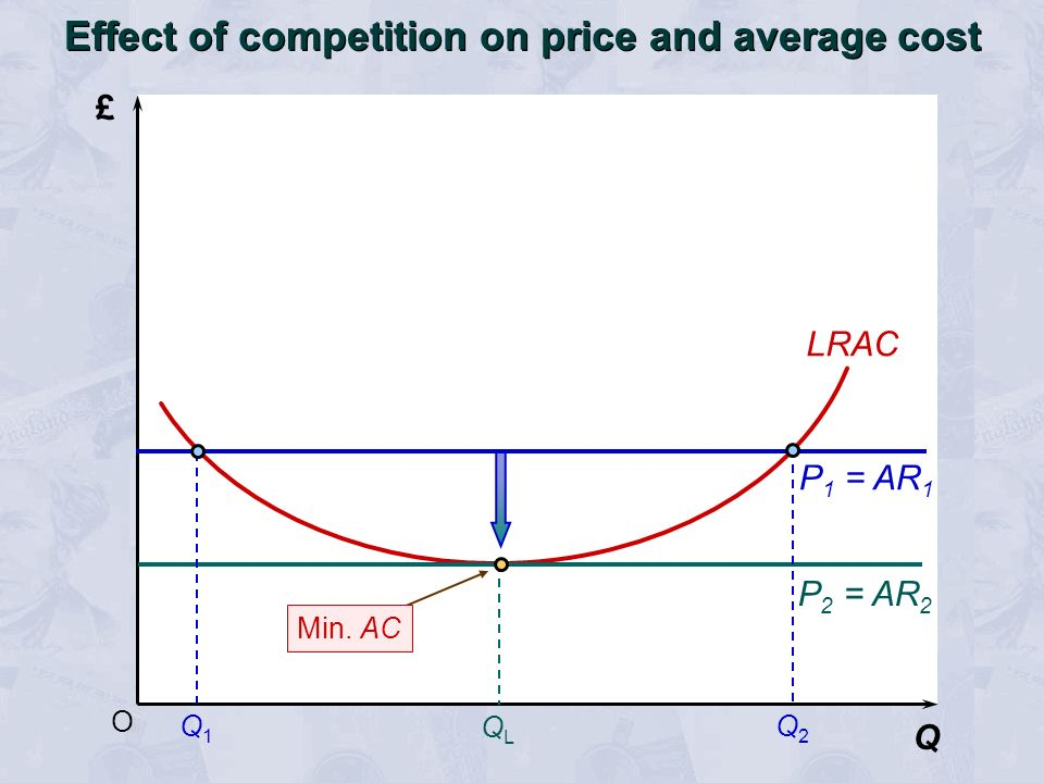 O £ Q LRAC Effect of competition on price and average cost P 1 = AR 1 P 2 = AR 2 Q1Q1 Q2Q2 QLQL Min.