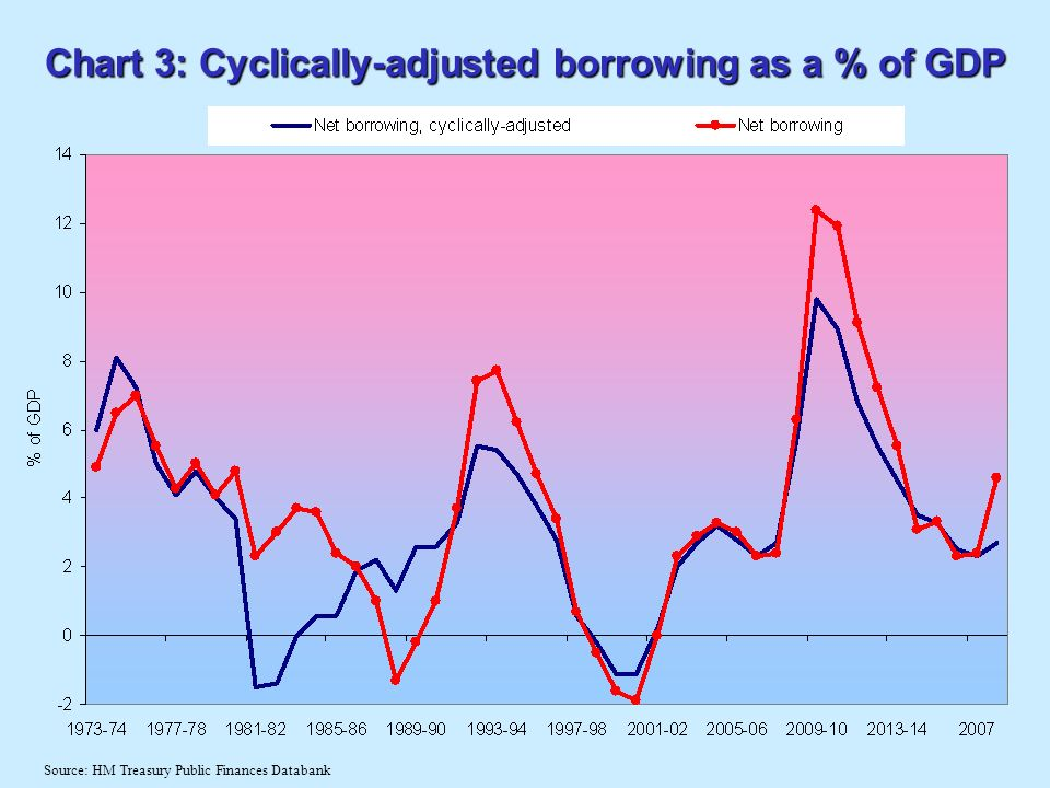 Chart 3: Cyclically-adjusted borrowing as a % of GDP Source: HM Treasury Public Finances Databank