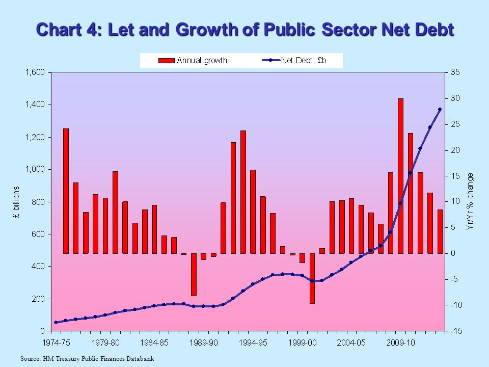 Chart 4: Let and Growth of Public Sector Net Debt Source: HM Treasury Public Finances Databank