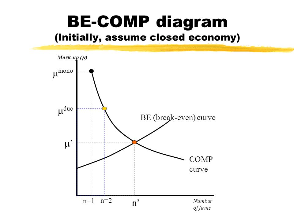 BE-COMP diagram (Initially, assume closed economy) Mark-up ( ) COMP curve BE (break-even) curve n mono duo n=1 n=2 Number of firms