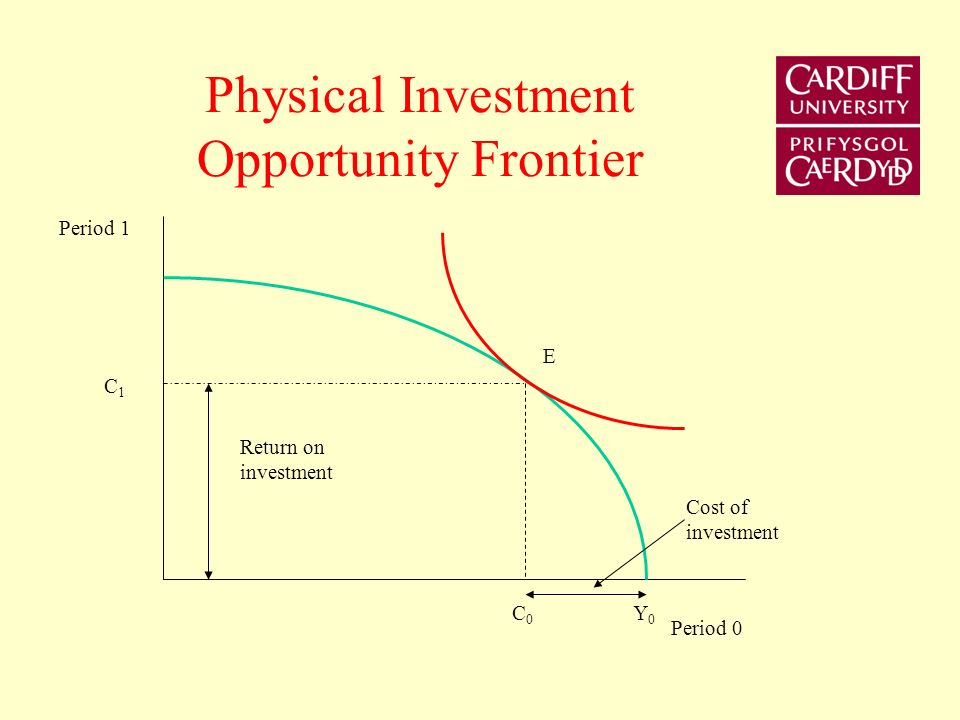 Implications of Financial Intermediation Assumptions Two-period analysis Perfect capital market – (a) can borrow or lend at the same rate of interest, (b) perfect information, (c) costless access to capital market.