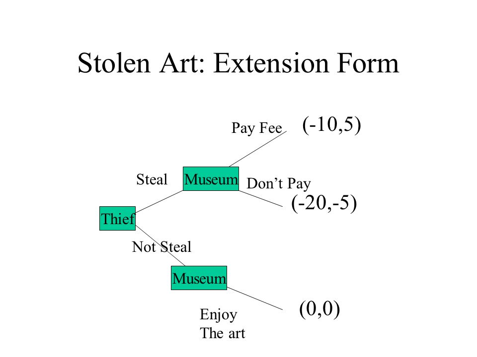 Stolen Art: Extension Form A B Steal Not Steal Pay Fee Dont Pay Enjoy The art (-20,-5) (0,0) (-10,5) Museum Thief Museum
