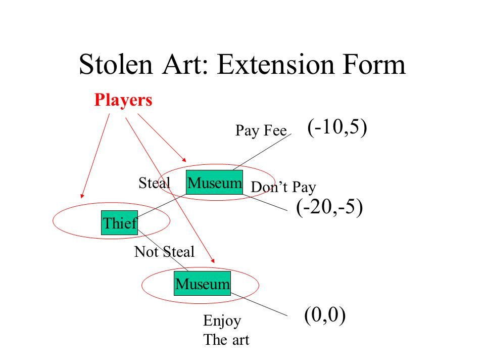 Stolen Art: Extension Form A B Steal Not Steal Pay Fee Dont Pay Enjoy The art (-20,-5) (0,0) (-10,5) Museum Thief Museum Players