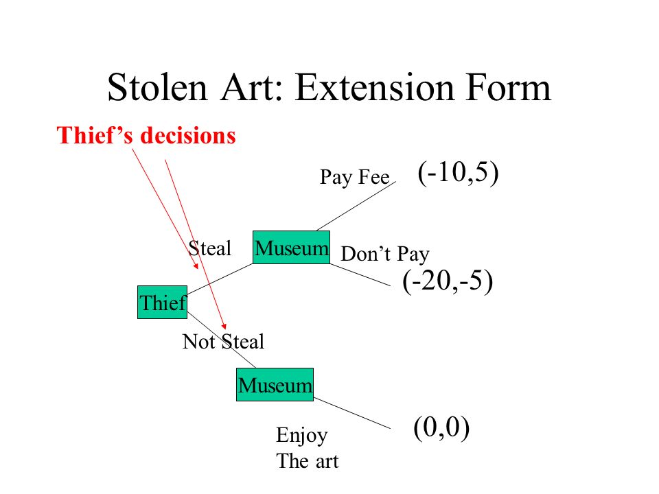 Stolen Art: Extension Form A B Steal Not Steal Pay Fee Dont Pay Enjoy The art (-20,-5) (0,0) (-10,5) Museum Thief Museum Thiefs decisions