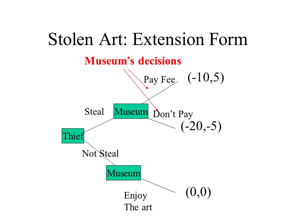Stolen Art: Extension Form A B Steal Not Steal Pay Fee Dont Pay Enjoy The art (-20,-5) (0,0) (-10,5) Museum Thief Museum Museums decisions