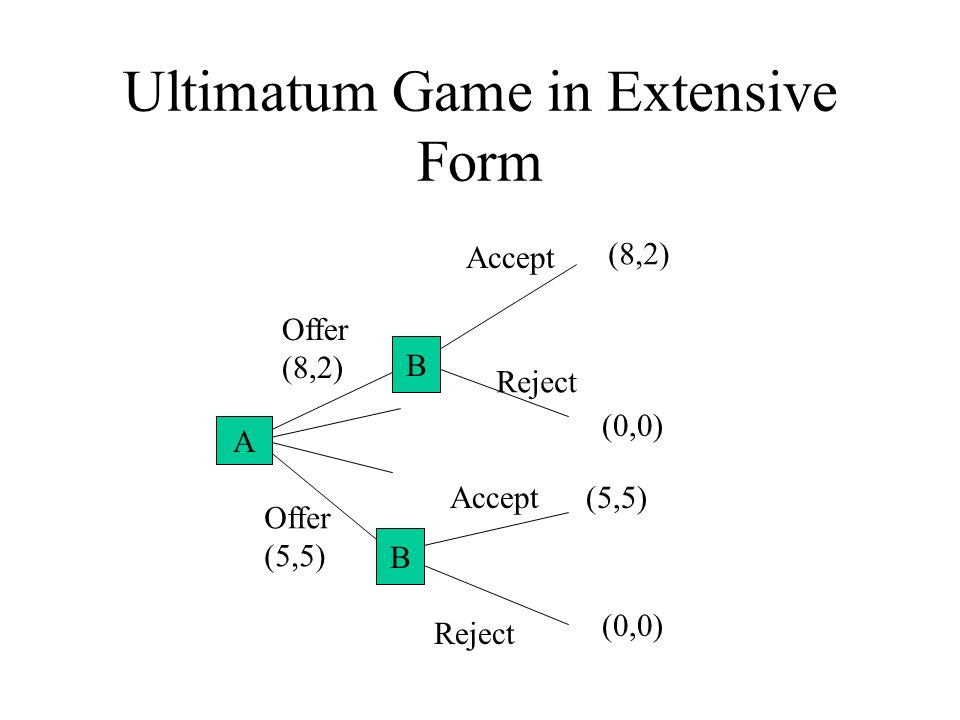 Ultimatum Game in Extensive Form A B Offer (8,2) Offer (5,5) Accept Reject (0,0) (8,2) (5,5) B B A