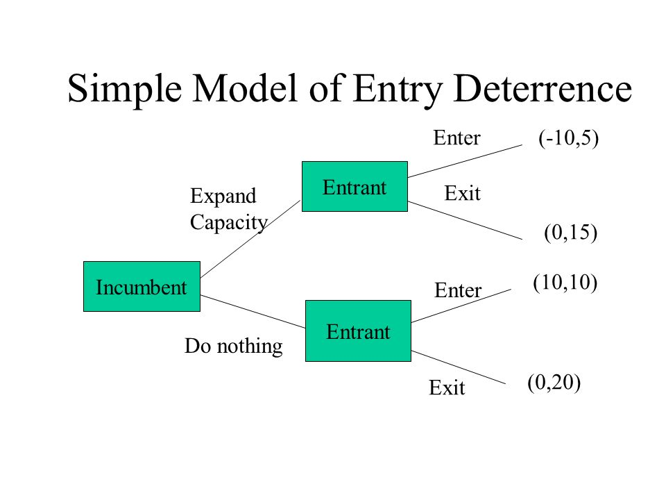 Simple Model of Entry Deterrence Incumbent Entrant Enter Exit Enter Exit Expand Capacity Do nothing (-10,5) (0,20) (0,15) (10,10)