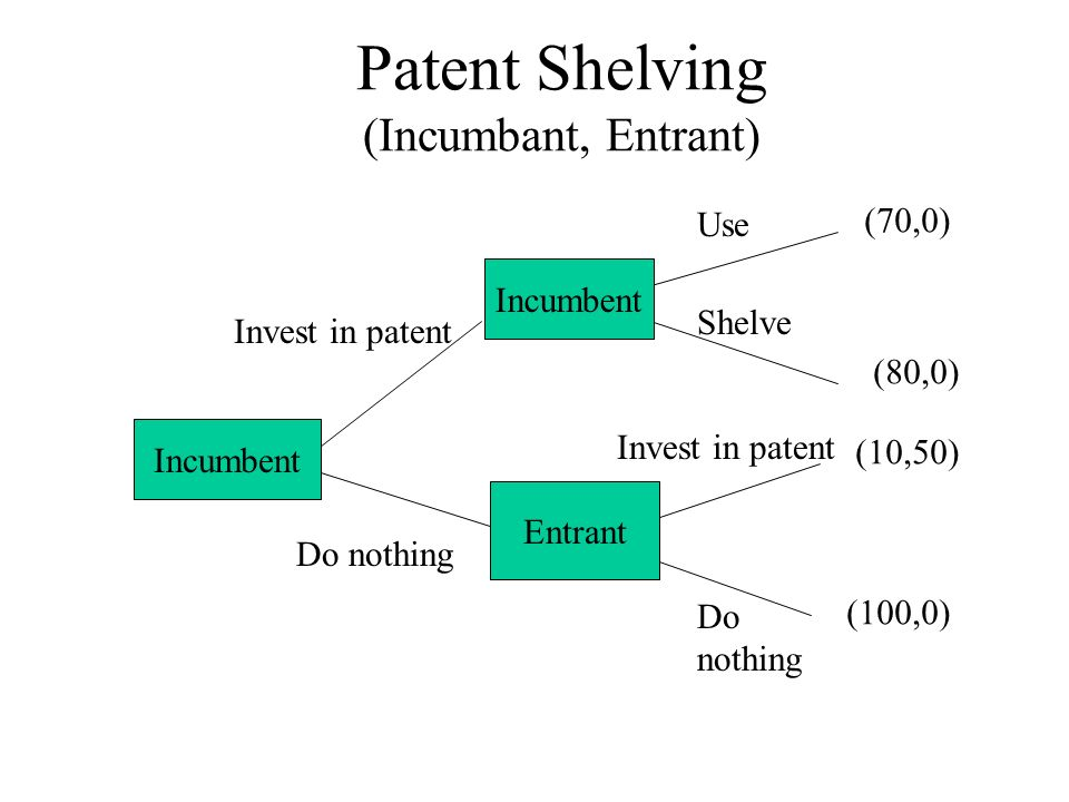 Patent Shelving (Incumbant, Entrant) Incumbent Entrant Incumbent Invest in patent Do nothing Invest in patent Do nothing (70,0) (100,0) (80,0) (10,50) Use Shelve