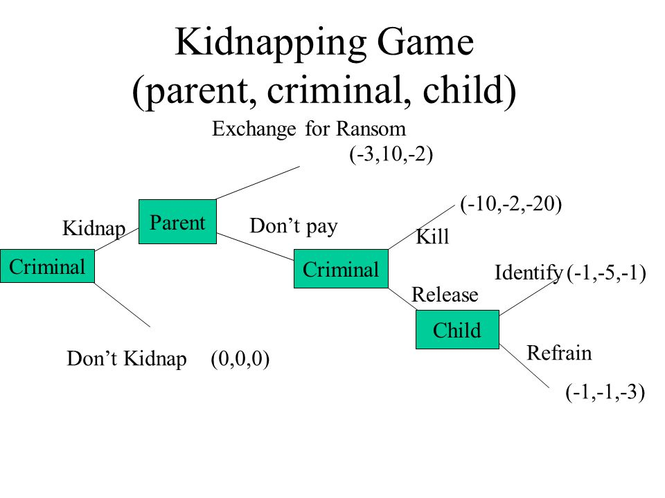 Kidnapping Game (parent, criminal, child) Criminal Dont Kidnap Kidnap Parent Criminal Exchange for Ransom Dont pay Criminal Kill Release (0,0,0) (-3,10,-2) (-10,-2,-20) (-1,-5,-1) Child Identify Refrain (-1,-1,-3)