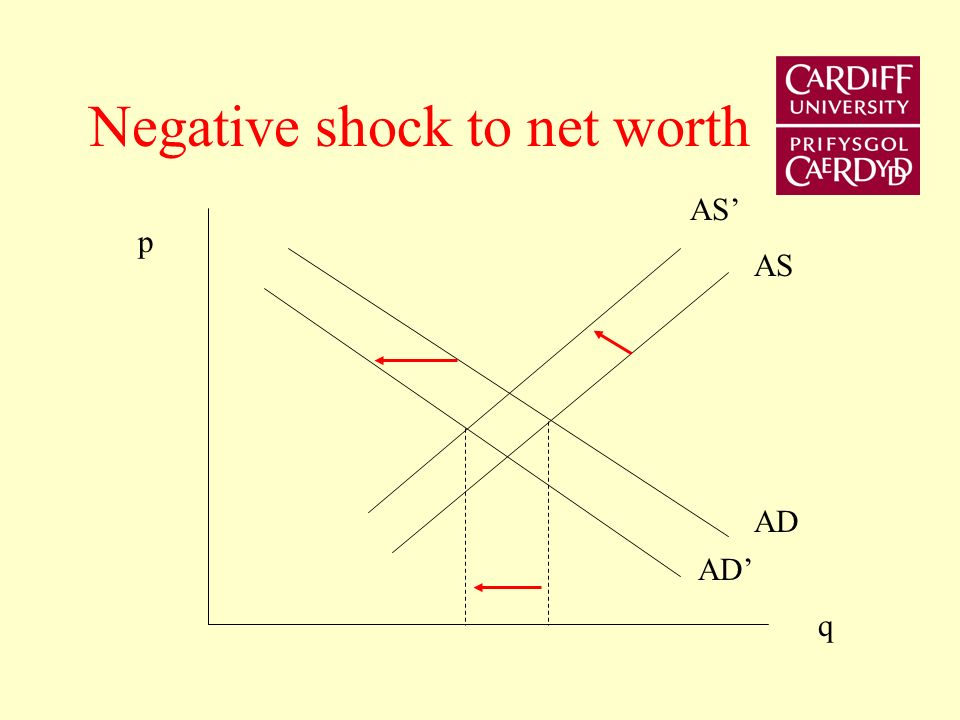 Implications for transmission mechanism Bank credit enters the IS curve and aggregate supply curve A negative shock to net worth reduces AD and AS Bernanke and Blinder AER (1988)