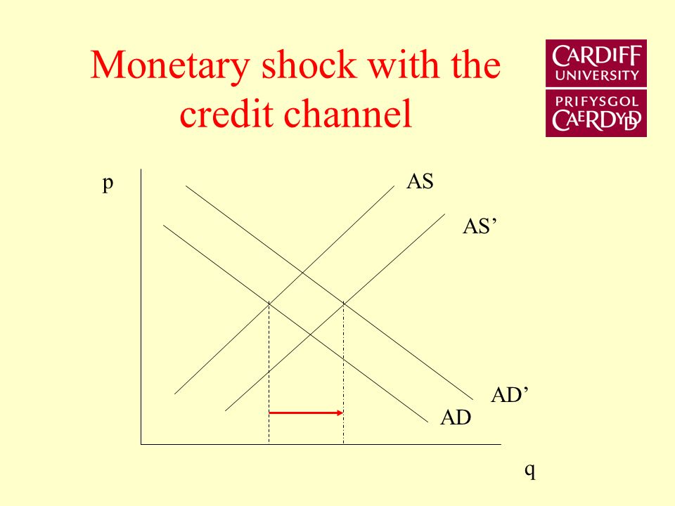 Conventional monetary shock AS AD p q
