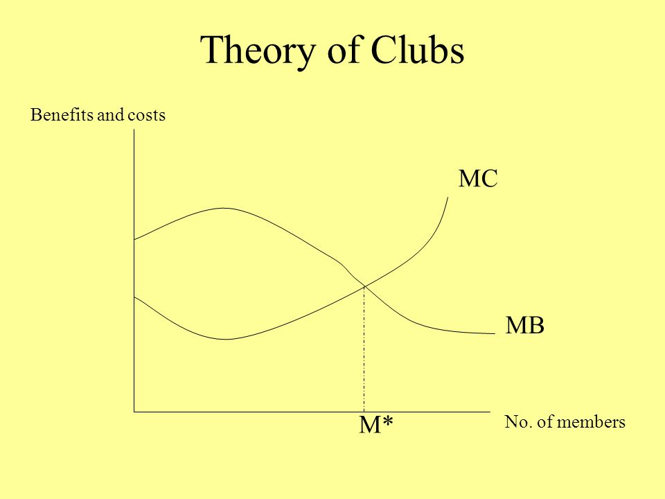 Theory of Clubs No. of members Benefits and costs MC MB M*