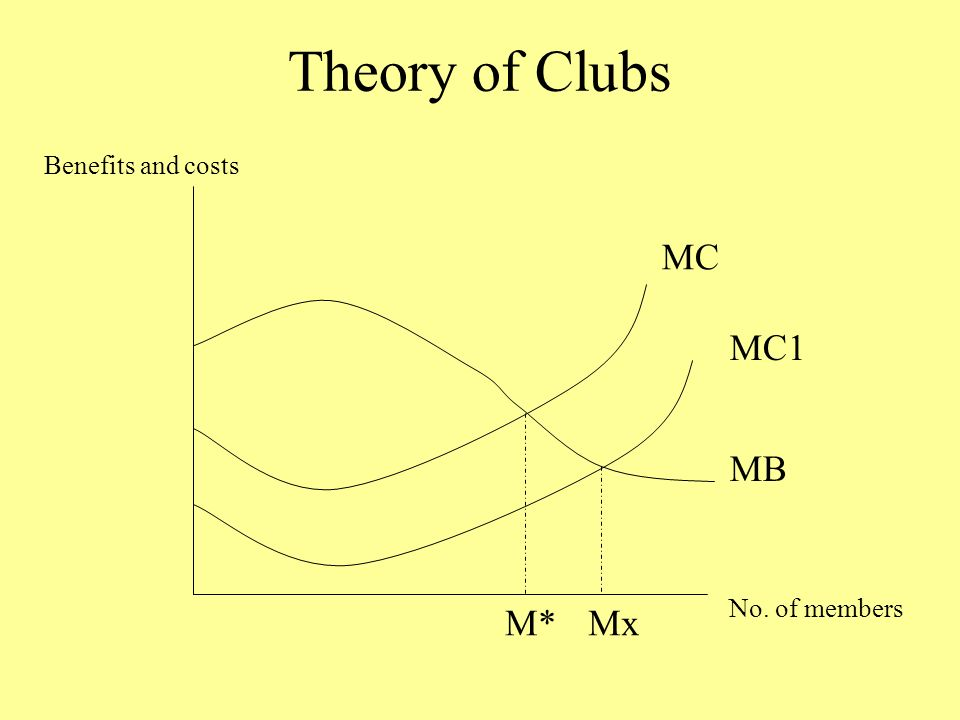 Theory of Clubs No. of members Benefits and costs MC MB M* MC1 Mx