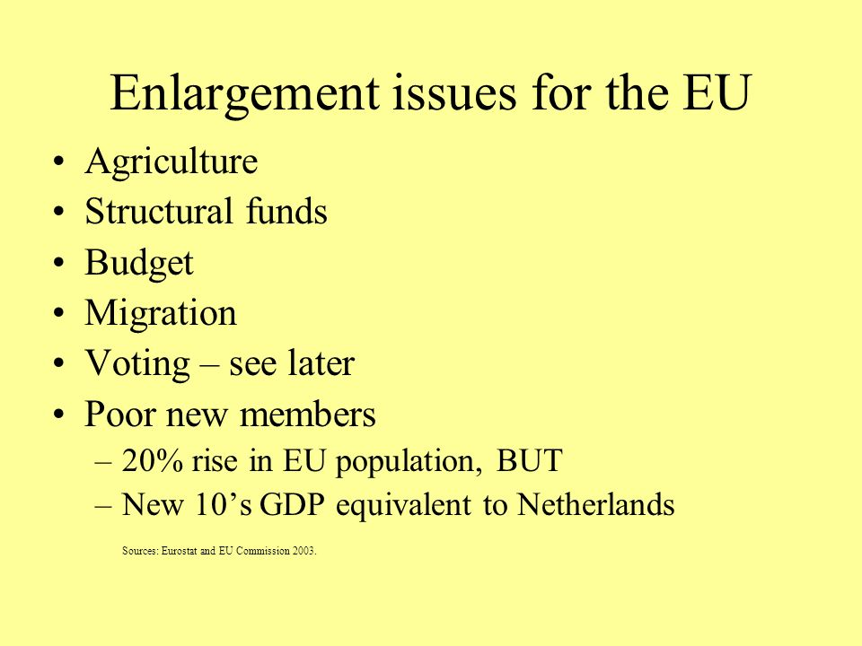 Enlargement issues for the EU Agriculture Structural funds Budget Migration Voting – see later Poor new members –20% rise in EU population, BUT –New 10s GDP equivalent to Netherlands Sources: Eurostat and EU Commission 2003.