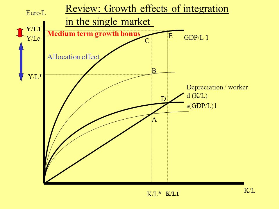 Depreciation / worker d (K/L) K/L* K/L Euro/L A B Y/L* GDP/L 1 Y/Lc C s(GDP/L)1 D E Y/L1 K/L1 Allocation effect Medium term growth bonus Review: Growth effects of integration in the single market