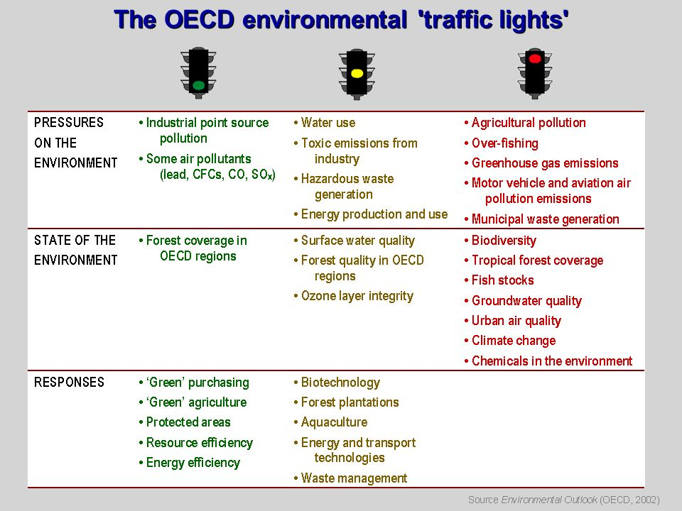 The OECD environmental traffic lights