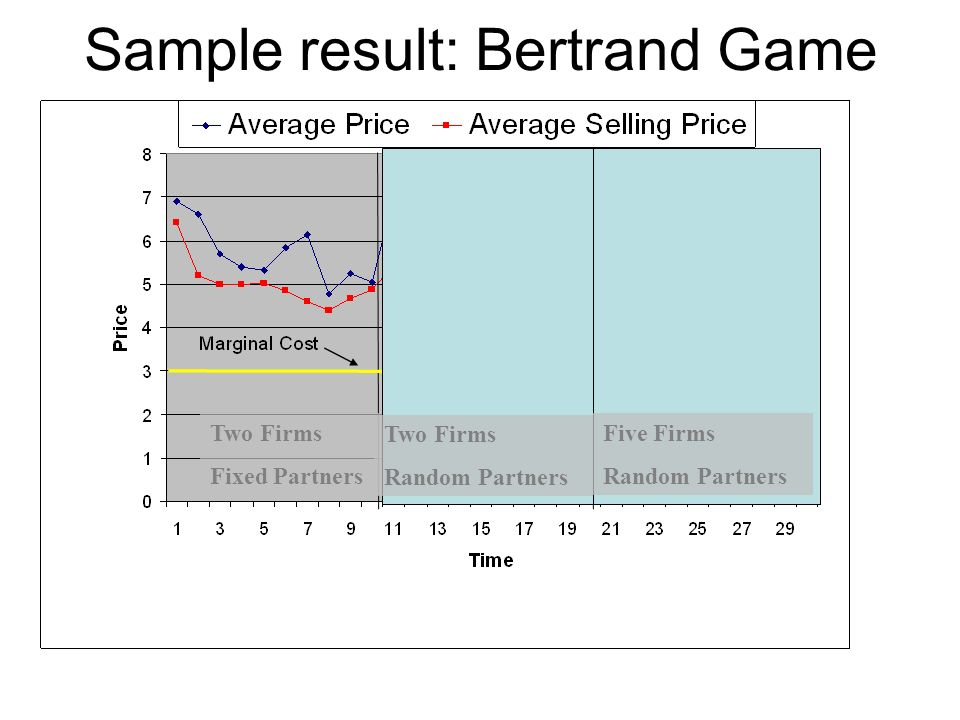 Sample result: Bertrand Game Two Firms Fixed Partners Two Firms Random Partners Five Firms Random Partners