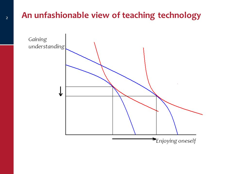 An unfashionable view of teaching technology 2