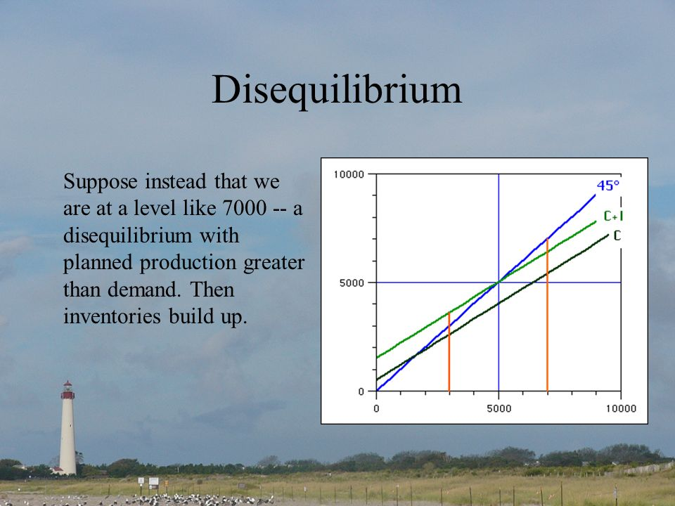 Disequilibrium Suppose instead that we are at a level like 7000 -- a disequilibrium with planned production greater than demand.