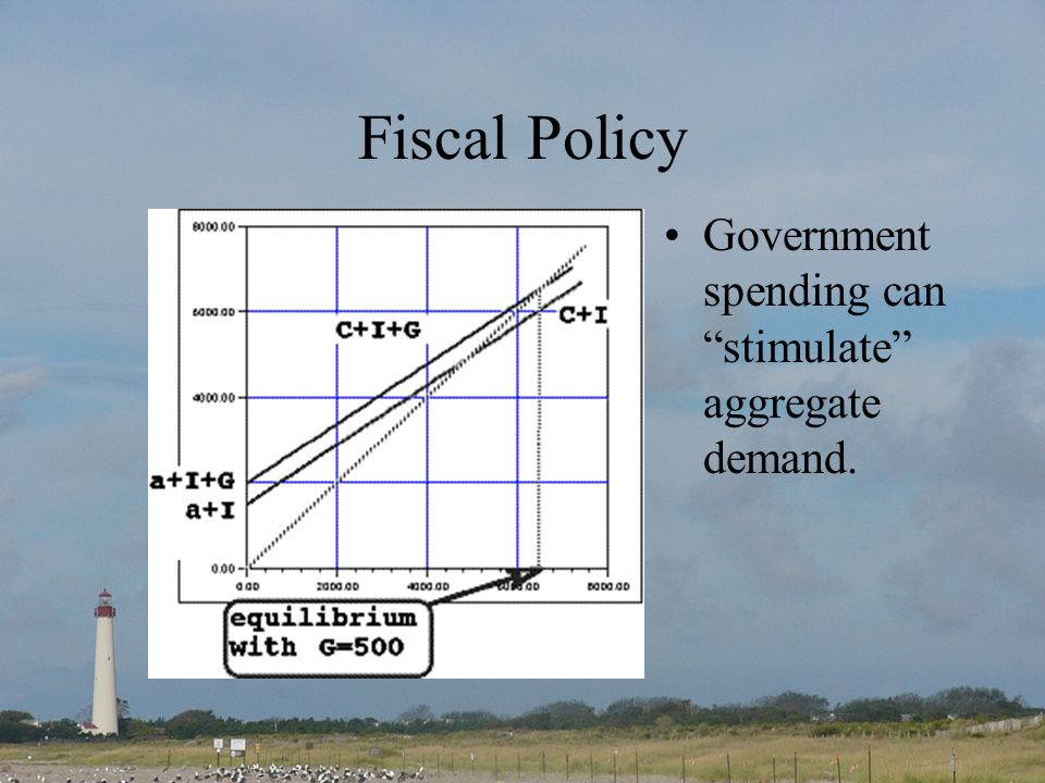 Fiscal Policy Government spending can stimulate aggregate demand.