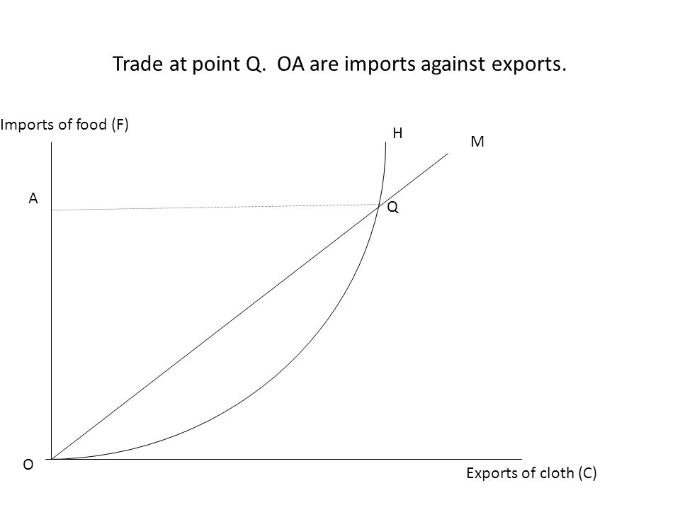 Trade at point Q. OA are imports against exports.