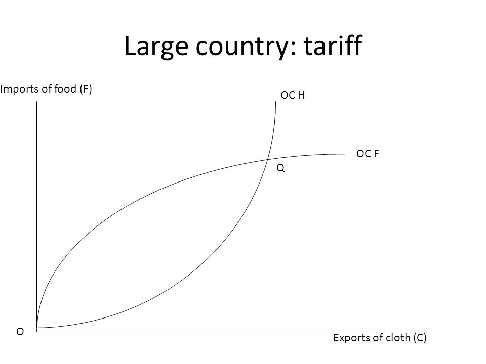 Large country: tariff Exports of cloth (C) Imports of food (F) O OC H OC F Q