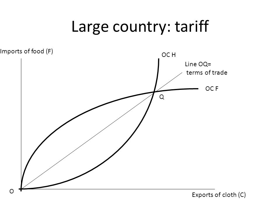 Large country: tariff Exports of cloth (C) Imports of food (F) O OC H OC F Q Line OQ= terms of trade