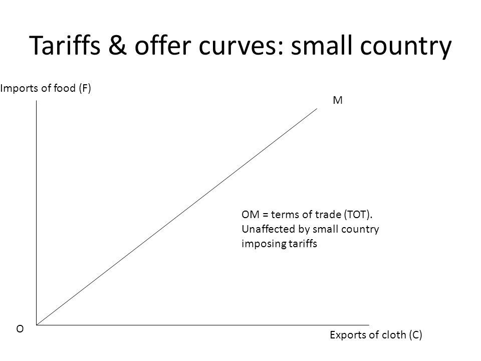 Tariffs & offer curves: small country Exports of cloth (C) Imports of food (F) O M OM = terms of trade (TOT).