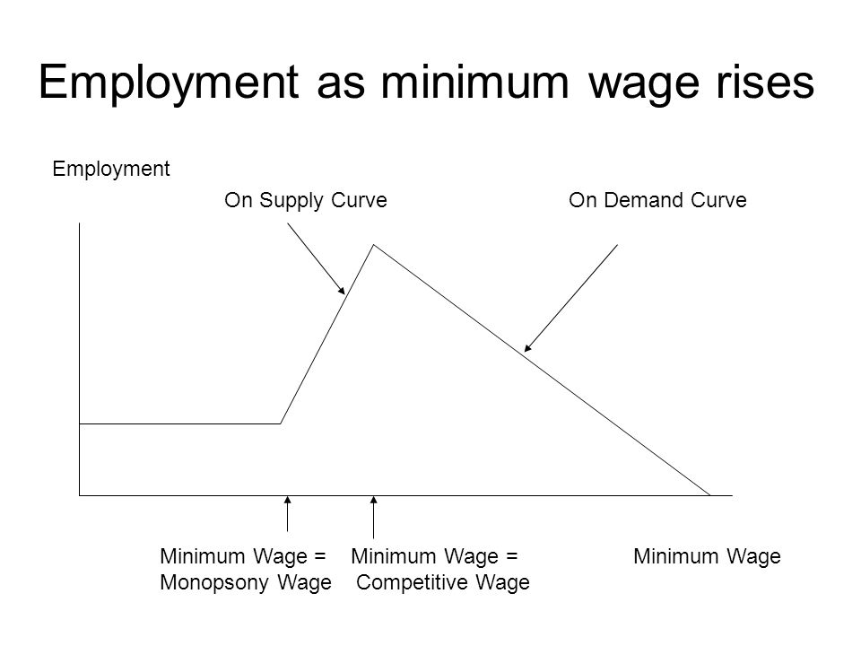 Employment as minimum wage rises Employment On Supply CurveOn Demand Curve Minimum Wage = Minimum Wage = Minimum Wage Monopsony Wage Competitive Wage