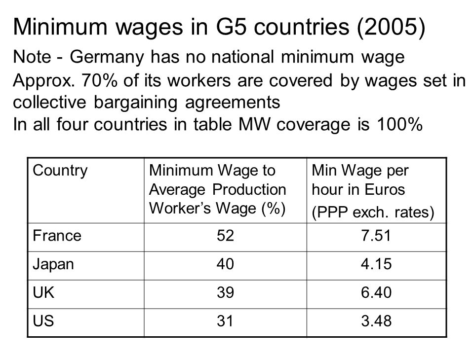 Minimum wages in G5 countries (2005) Note - Germany has no national minimum wage Approx.