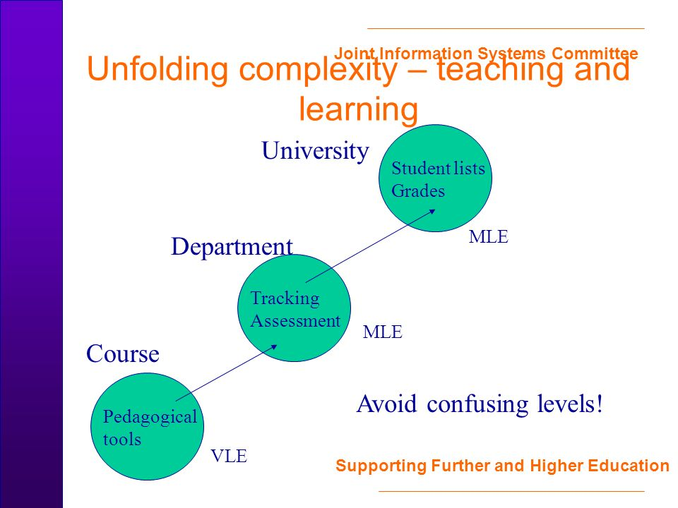 Joint Information Systems Committee Supporting Further and Higher Education Unfolding complexity – teaching and learning University Course Department Student lists Grades Pedagogical tools Tracking Assessment MLE VLE Avoid confusing levels!