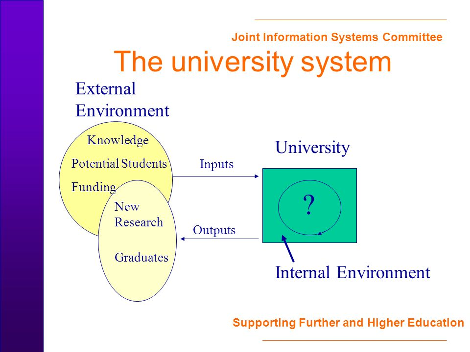 Joint Information Systems Committee Supporting Further and Higher Education The university system External Environment University Inputs Outputs Graduates Potential Students Funding New Research .