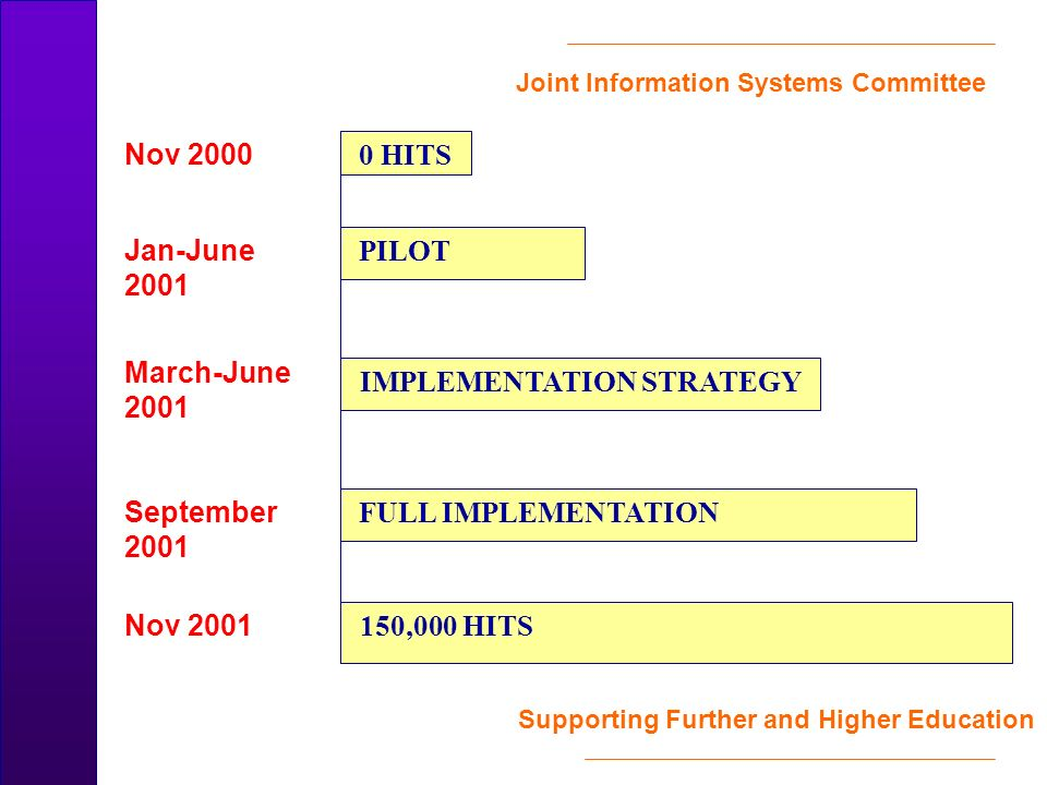 Joint Information Systems Committee Supporting Further and Higher Education Nov 2000 Jan-June 2001 March-June 2001 September 2001 Nov 2001 0 HITS FULL IMPLEMENTATION IMPLEMENTATION STRATEGY PILOT 150,000 HITS