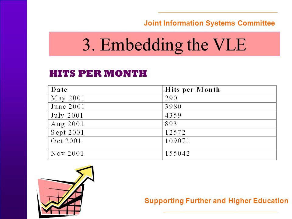 Joint Information Systems Committee Supporting Further and Higher Education HITS PER MONTH 3.