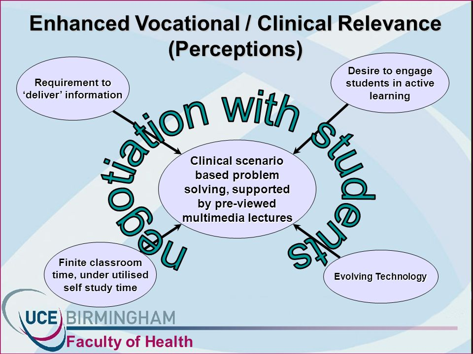 Evolving Technology Requirement to deliver information Desire to engage students in active learning Finite classroom time, under utilised self study time Enhanced Vocational / Clinical Relevance (Perceptions) Clinical scenario based problem solving, supported by pre-viewed multimedia lectures Faculty of Health