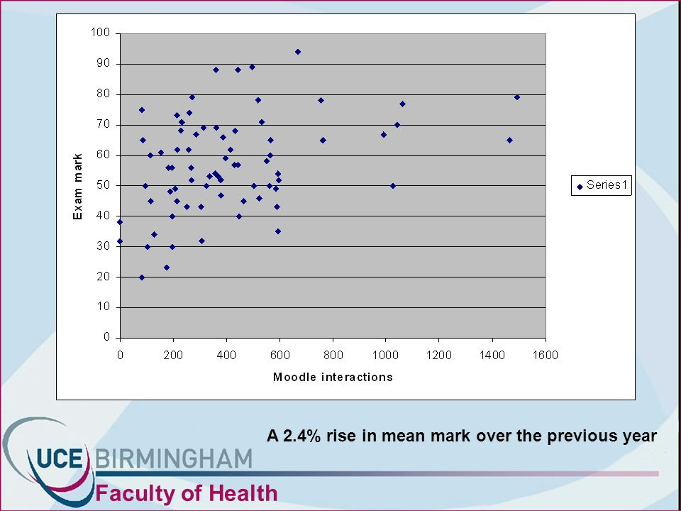 Faculty of Health A 2.4% rise in mean mark over the previous year