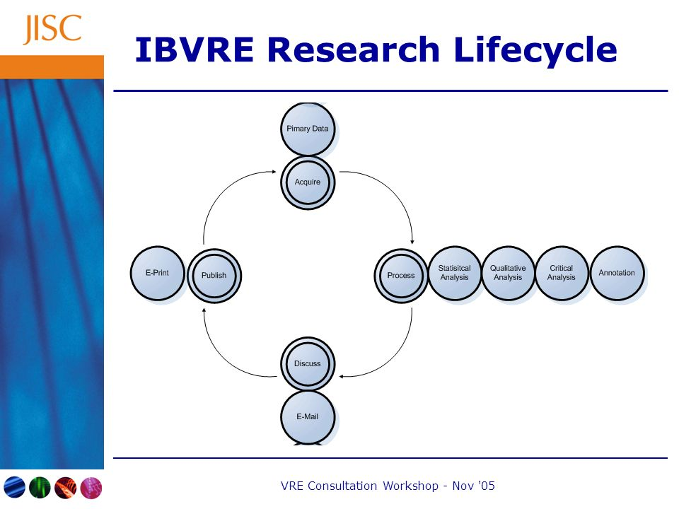 VRE Consultation Workshop - Nov 05 IBVRE Research Lifecycle