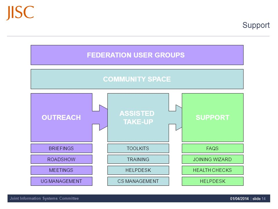 Joint Information Systems Committee 01/04/2014 | slide 14 Support COMMUNITY SPACE FEDERATION USER GROUPS OUTREACH BRIEFINGS ROADSHOW MEETINGS UG MANAGEMENT ASSISTED TAKE-UP TOOLKITS TRAINING HELPDESK CS MANAGEMENT SUPPORT FAQS JOINING WIZARD HEALTH CHECKS HELPDESK